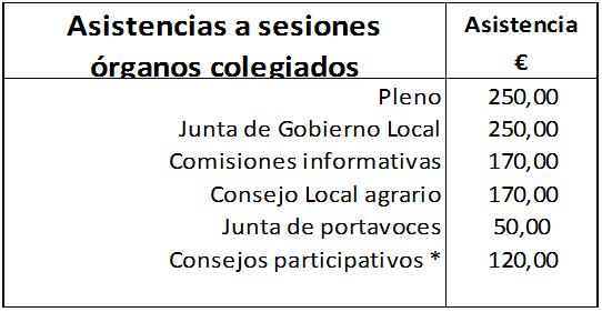 asistencia_organos_colegiados