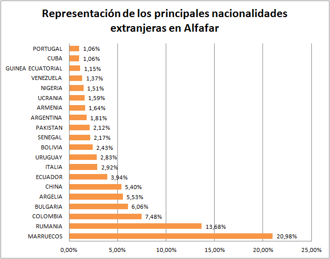 grafico2_extranjeros_alfafar